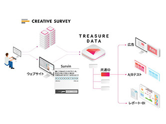 "Self Survey Tool ""CREATIVE SURVEY"" Started Collaboration with TREASURE CDP from TREASURE DATA"